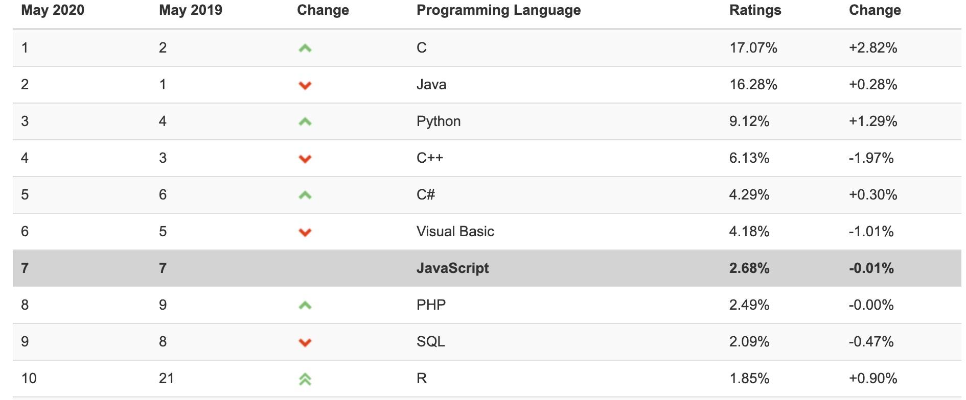 还在犹豫JavaScript值不值学?看下这篇文章吧